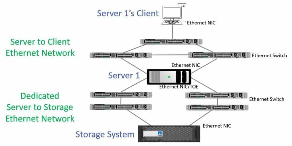 iSCSI Dedicated Network