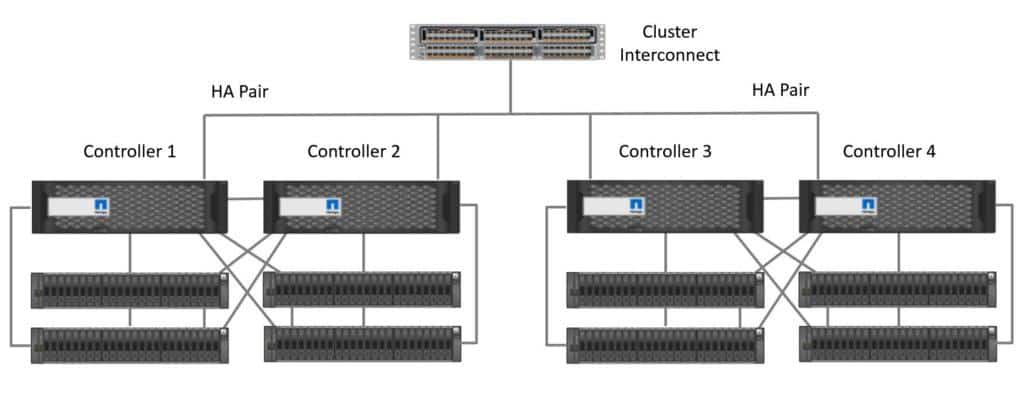 Cluster Interconnect Network