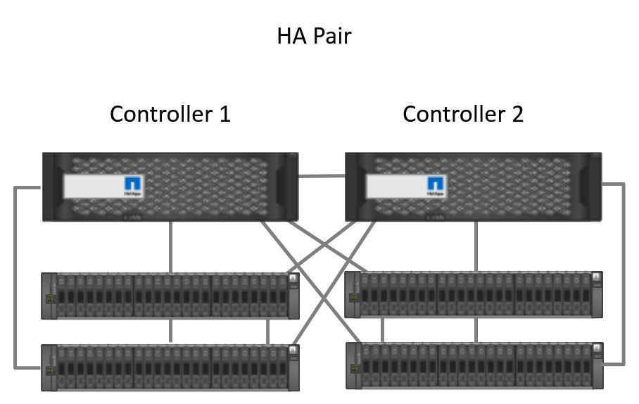 Clustered High Availability Pair