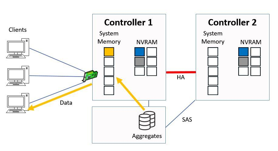 Controller 1 Serves Data From Disk