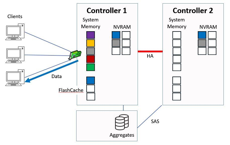 Controller 1 Serves Data From Memory