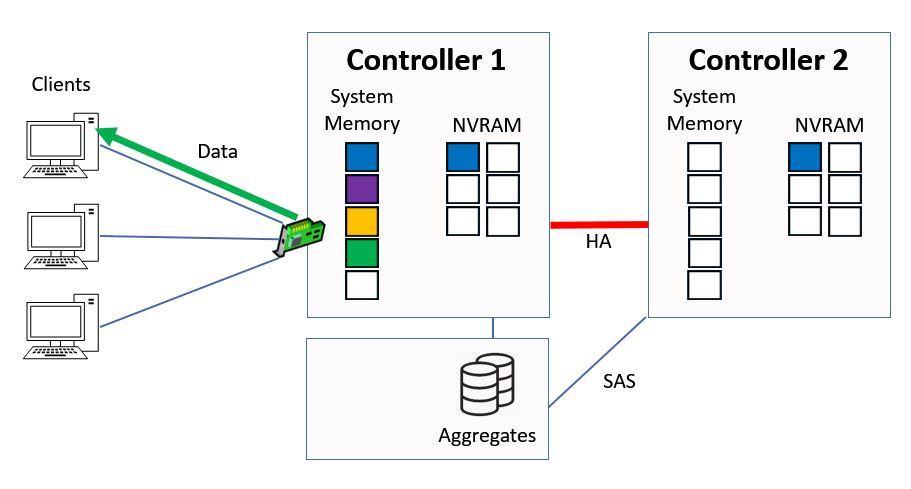 Ctrl 1 Serves Data from System Memory
