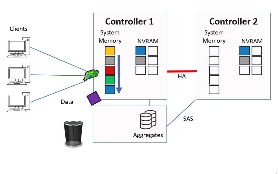 Data is Cached in System Memory