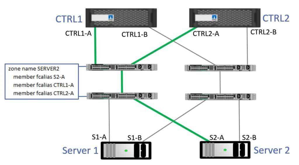 Server 2 Zoning