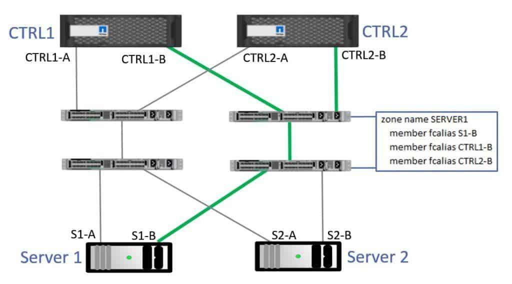 Server 1 Zoning - Fabric B