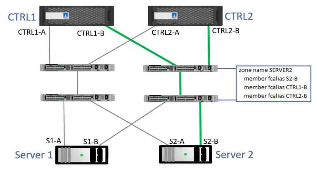 Server 2 Zoning - Fabric B