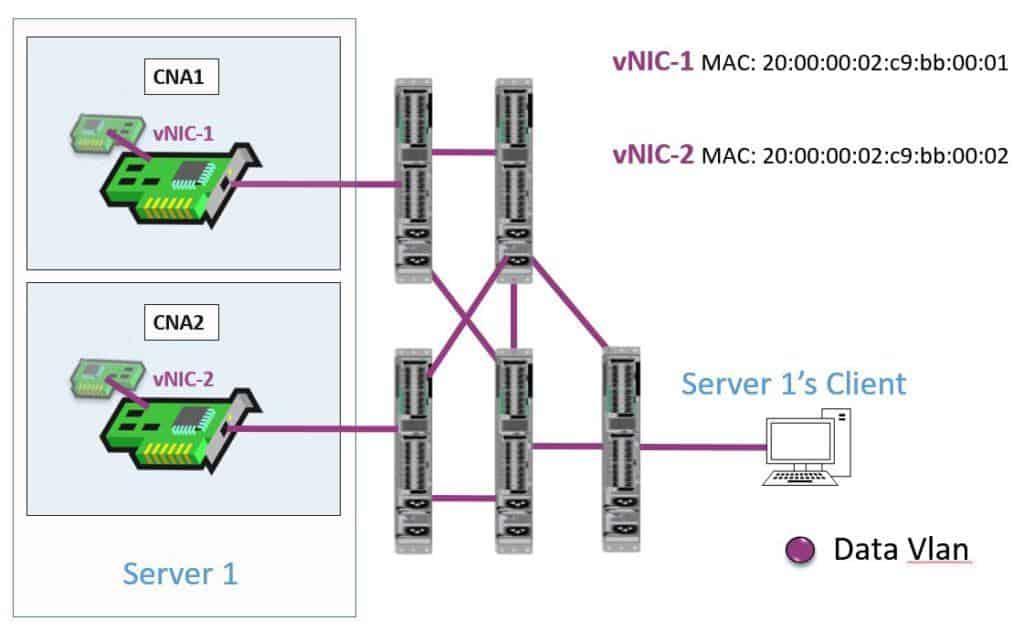 FCoE Data VLAN