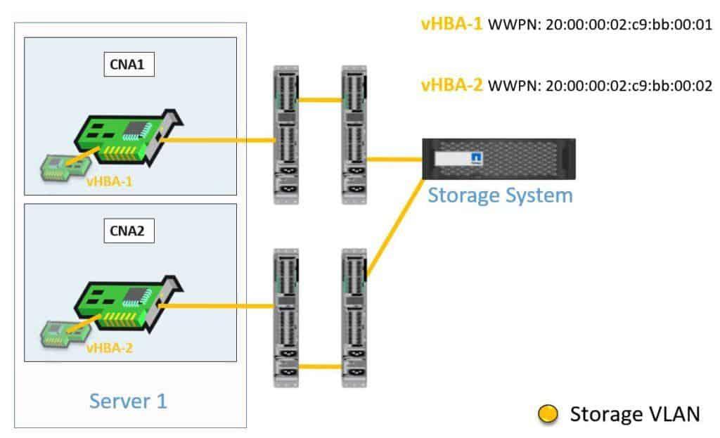 FCoE Storage VLAN