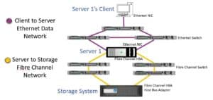 Fibre Channel FCP and WWPN