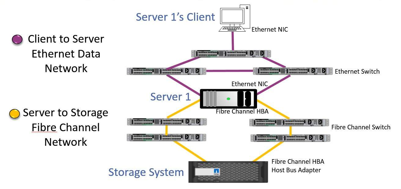Fibre Channel network diagram - FlackBox on