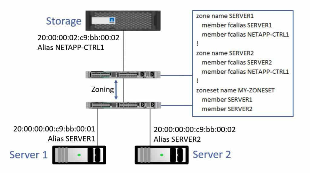 Fibre channel san part 2 zoning lun masking and fabric login fibre channel zoning ccuart Images