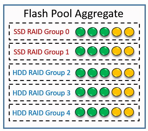 Flash Pool Aggregate