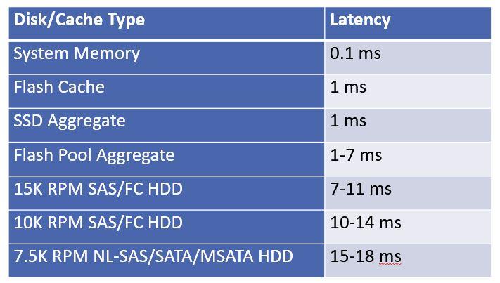 HDD vs Flash Performance