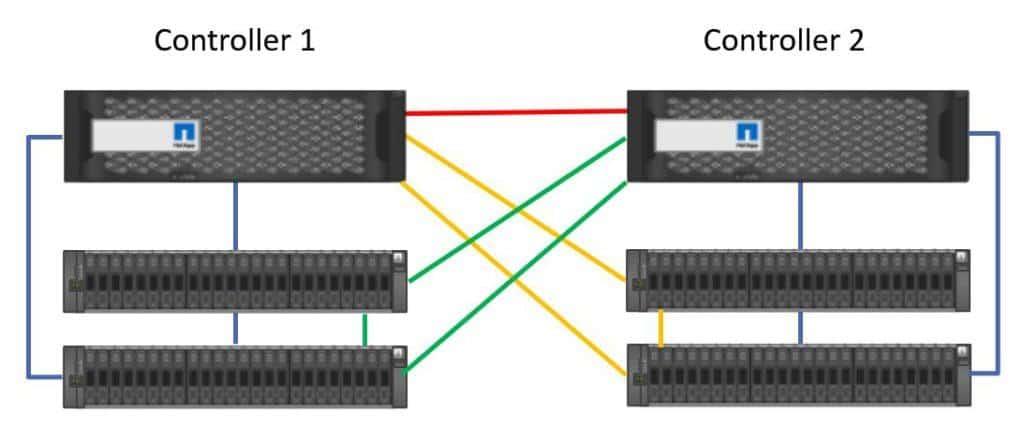 High Availability connection