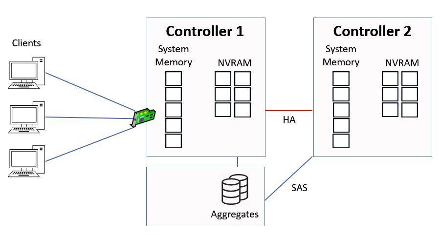 NetApp WAFL, NVRAM and the System Memory Cache - FlackBox