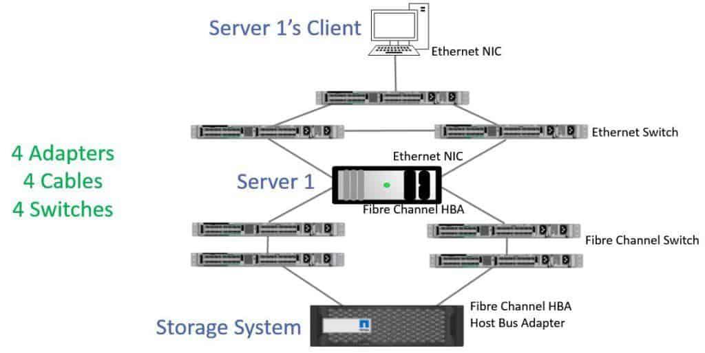 Native Fibre Channel