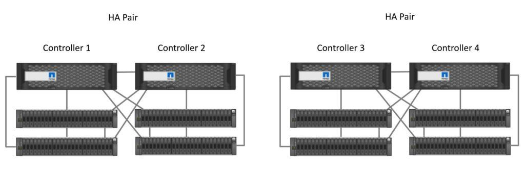 ONTAP Cluster with 4 Nodes