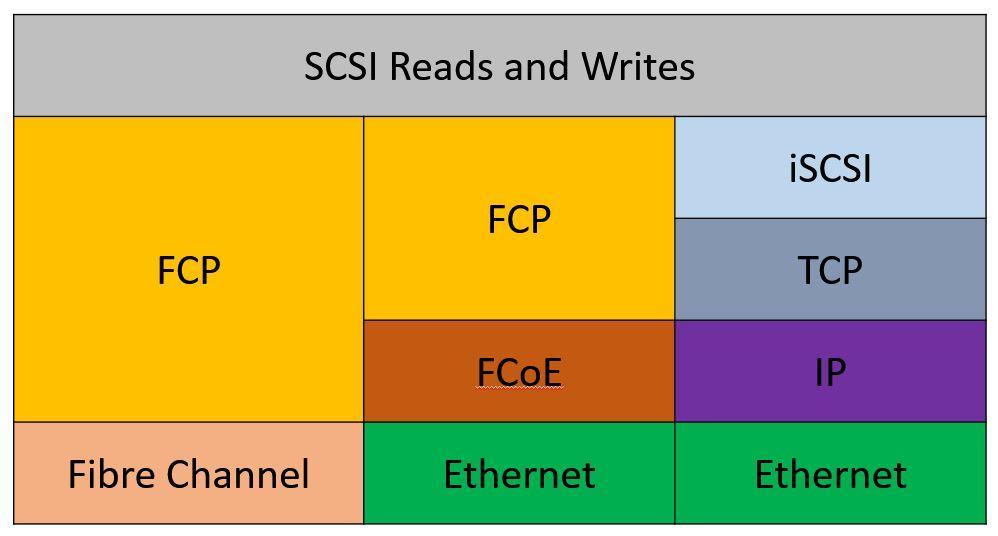 SAN Protocol Stack Comparison