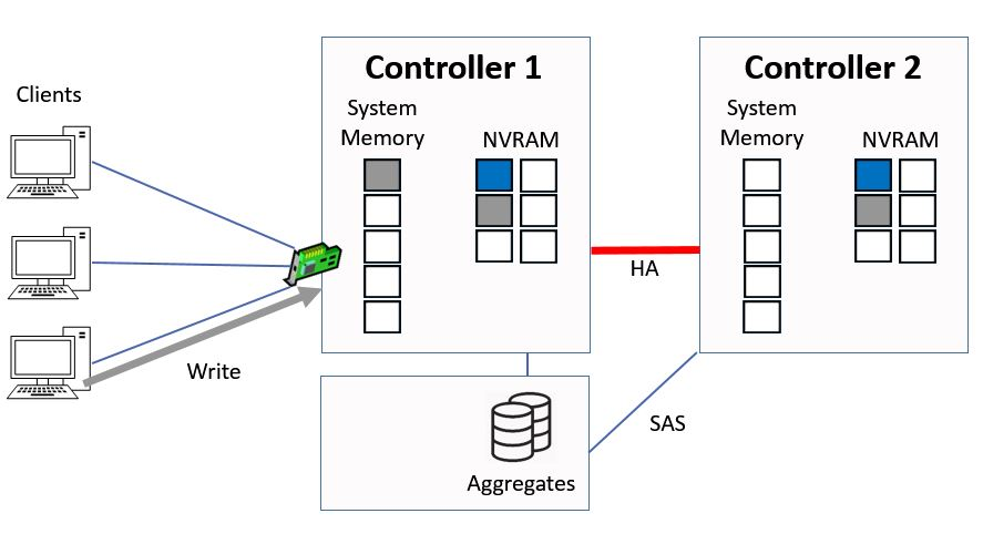 Written to System Memory and NVRAM