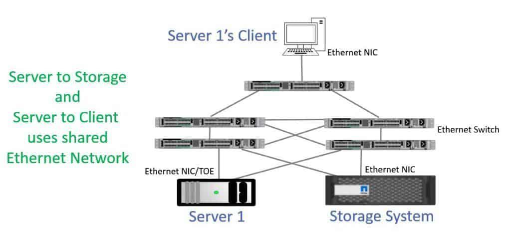 iSCSI SAN Shared Network