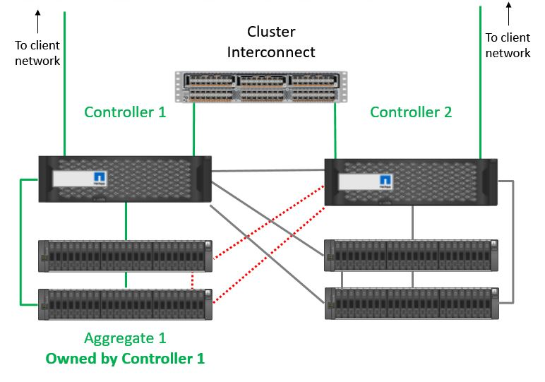 Clients can access Aggregate 1 through either Controller
