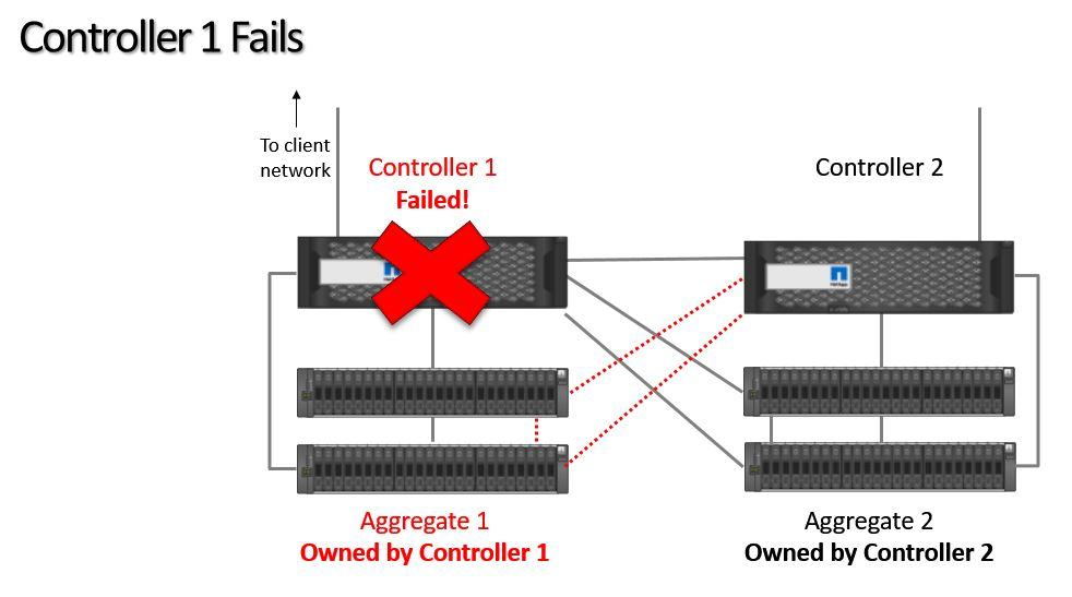 Controller 1 Fails