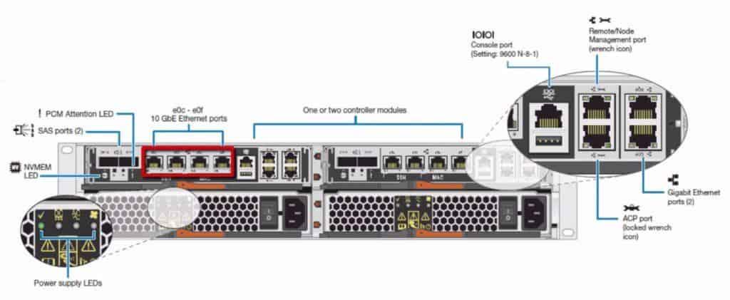 FAS2500 10Gb Ethernet or UTA Ports