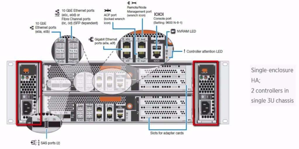 FAS8020 Dual redundant power supplies