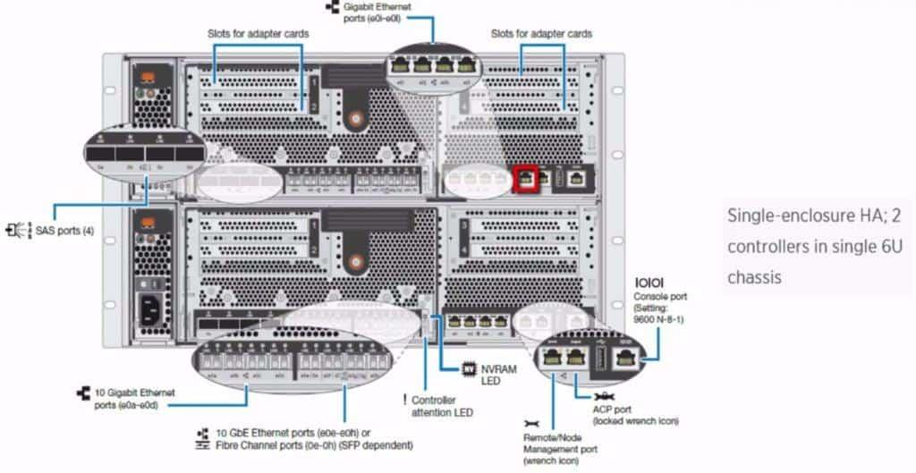 FAS8040 Management port