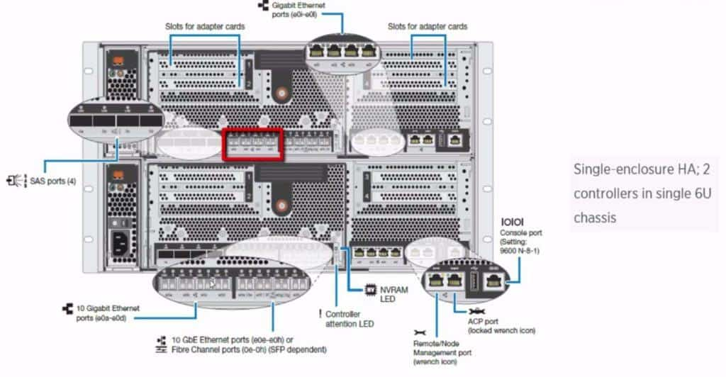 FAS8040 onboard 10Gb Ethernet ports