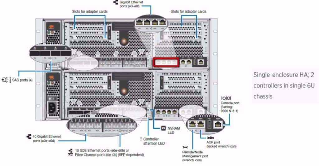 FAS8040 onboard 1Gb Ethernet ports