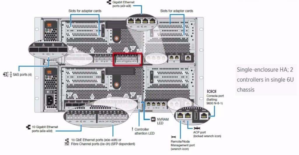 FAS8040 onboard UTA ports