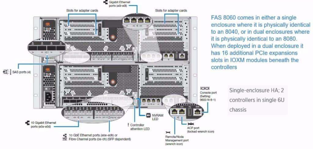 FAS8060 (Single Enclosure)