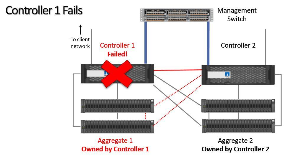 Hardware Assisted Failover