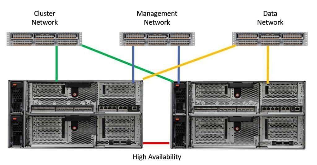 NetApp Cluster, Management, Data and HA Networks
