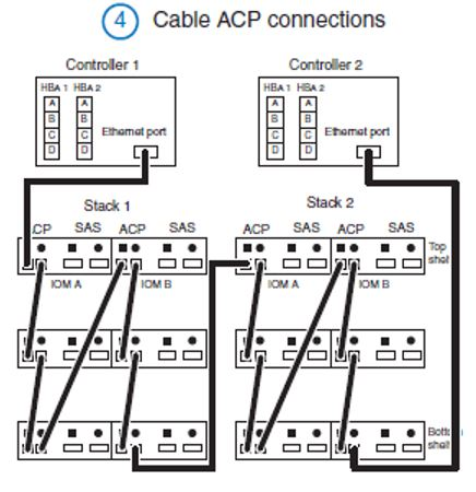 app Disk Shelf Models Cabling on network wiring diagram