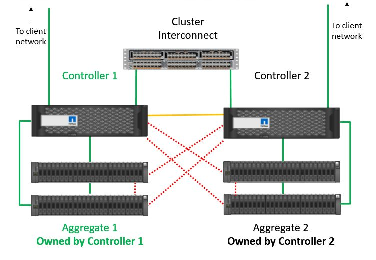 NetApp High Availability Architecture