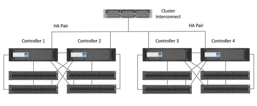 NetApp ONTAP clustered architecture