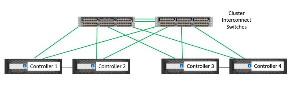 The Cluster Network
