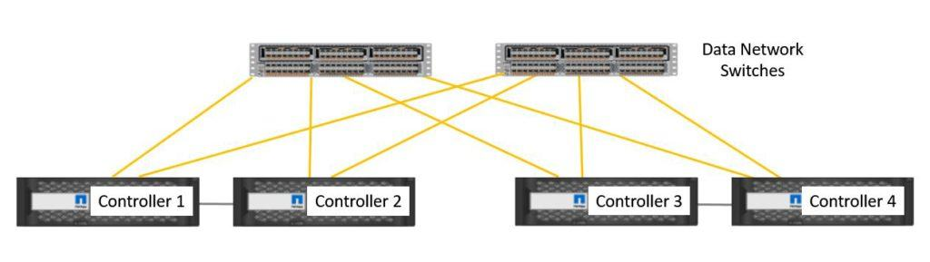 The Data Network - Dual Switches (Highly Recommended)