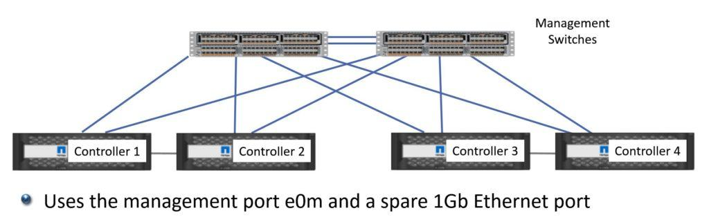 The Management Network - Dual Switches (Recommended)