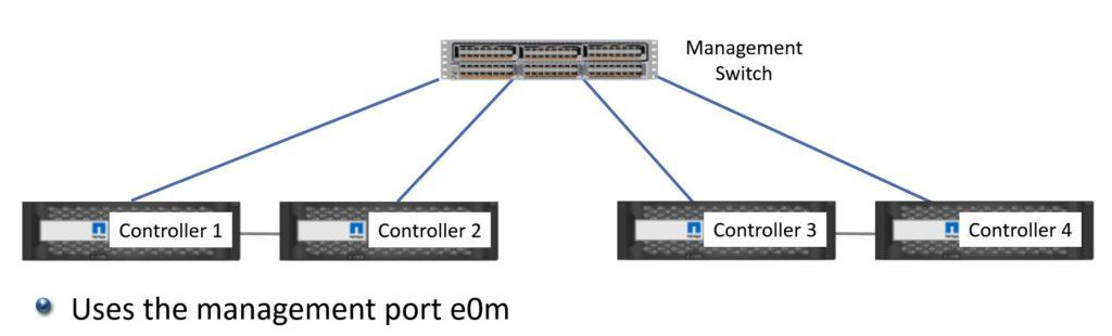 The Management Network - Single Switch