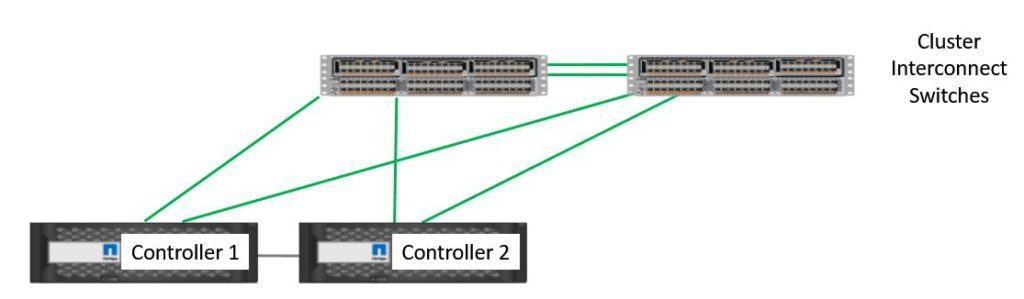 Two Node Cluster