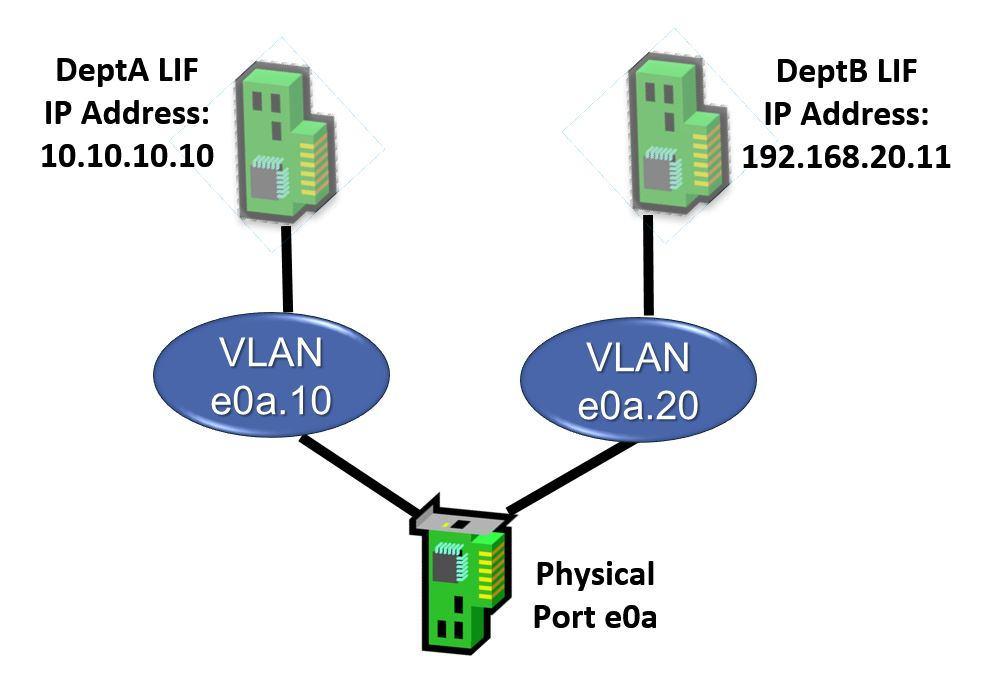 NetApp LIF homed on VLAN example - Logical View