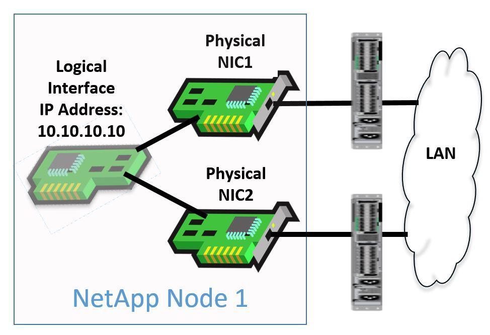 NetApp Single-Mode Interface Group