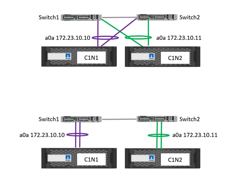 NetApp Interface Group Supported Configurations
