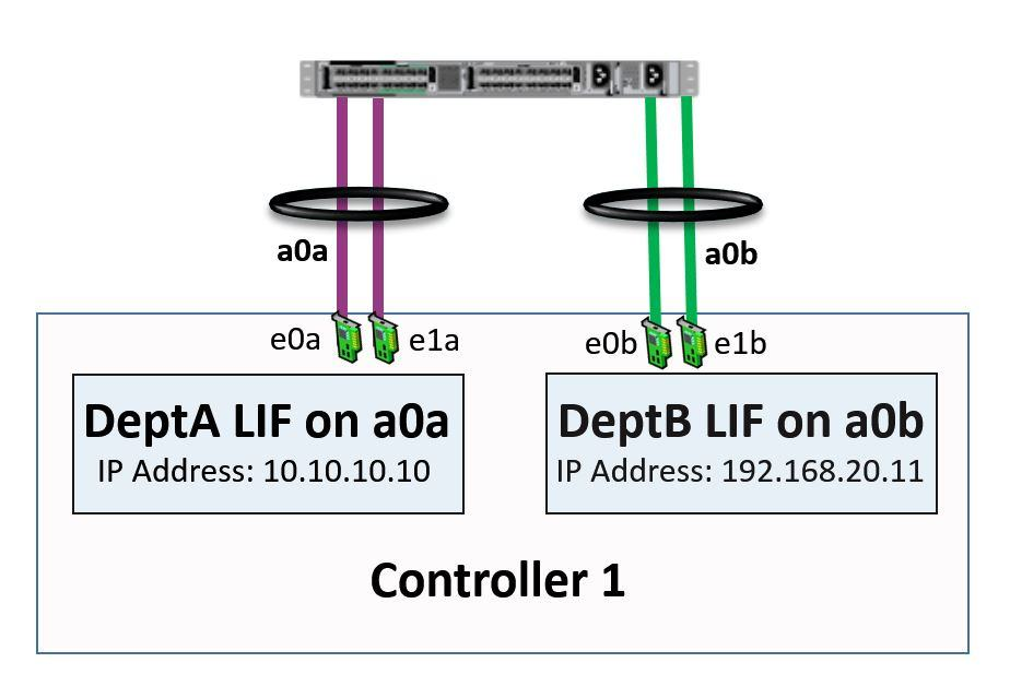 NetApp LIFs homed on Interface Groups example