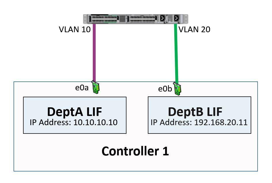 NetApp Networking - Dedicated Physical Ports