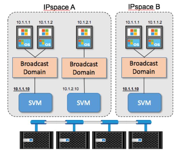 NetApp IPspaces example