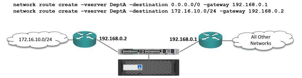 NetApp Static Routes